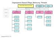 Organigramm Pflege, Betreuung, Therapie
