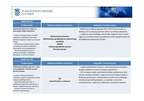 Izvješće o radu Koordinacije za gospodarstvo i investicije Vlade RH ...