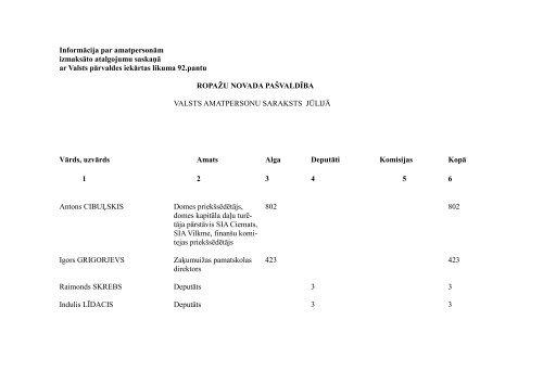 Ropažu novada pašvaldības valsts amatpersonām jūlijā izmaksātais ...