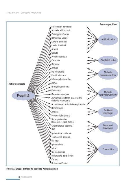 La fragilità dell'anziano - Sistema Nazionale Linee Guida
