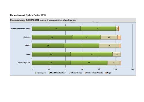 Din vurdering af Egelund Festen 2013