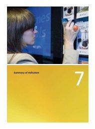 Summary of Indicators - la Caixa