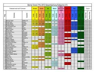 Berner Grand- Prix 2013 Gesamtwertung Kategorie U13