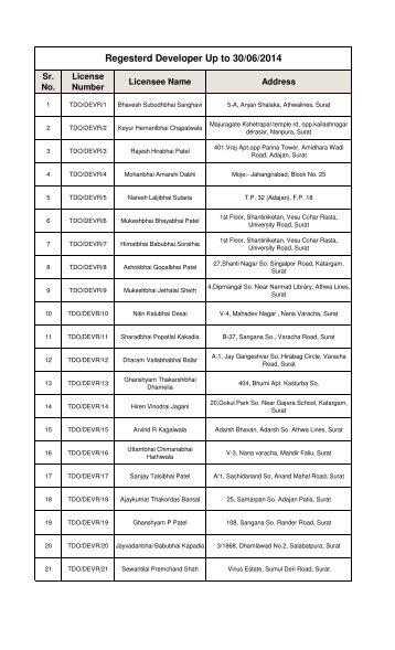 List of Developers - Surat Municipal Corporation