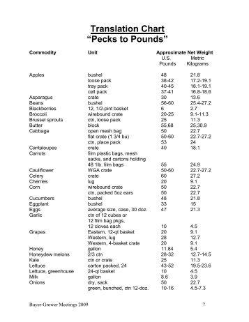 "Translation Chart ""Pecks to Pounds"""