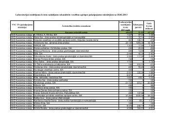 Laboratorijas nosūtījuma kvotas sadalījums sekundārās veselības ...
