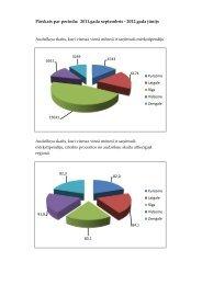 Pārskats par periodu: 2011.gada septembris - 2012.gada jūnijs