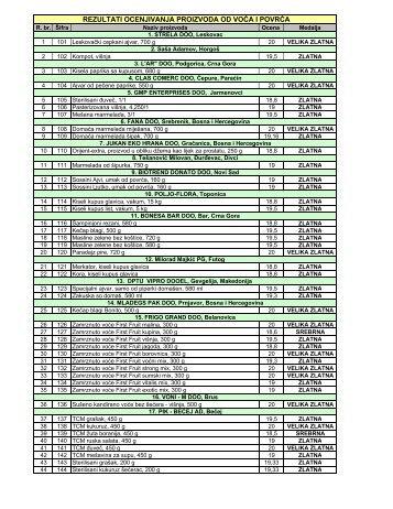 77.MPS - Proizvodi od voca i povrca - rezultati