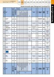 Vezetési tanácsadó cégek | Management Consulting Firms