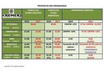 propostas das operadoras consultas plano coletivo ... - CIPERJ