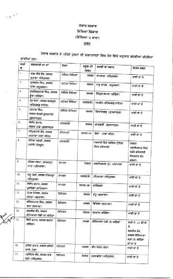 Transfer order of Lecturers - SSA Punjab
