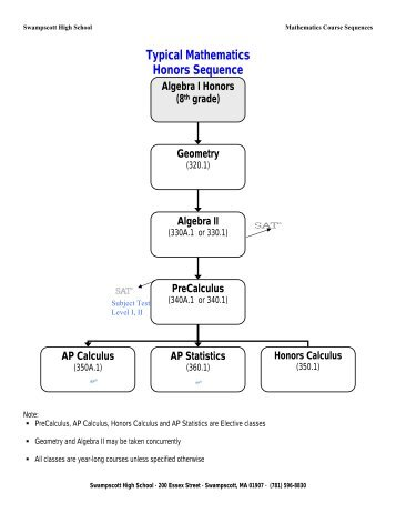 Biomedical Science matc in college subjects