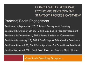 Strategic Plan Process Boards - Invest Comox Valley