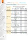 24ANTICHISPA / NON-SPARKING / ANTI ... - Gecom Ltda. - Page 4