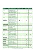 Overzicht bedrijven Offshore Windenergie NL, 08-2011.pdf - NWEA - Page 5