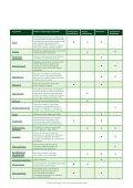 Overzicht bedrijven Offshore Windenergie NL, 08-2011.pdf - NWEA - Page 7