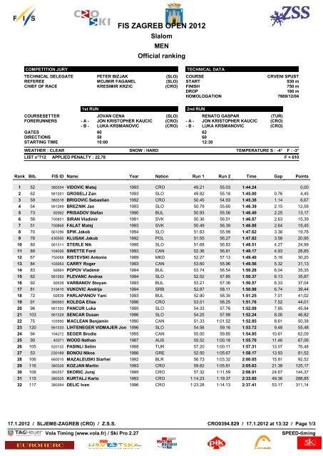 Full results slalom men (.pdf)
