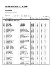 01-05-08 Rotes-Haus-Cup - Ergebnisliste