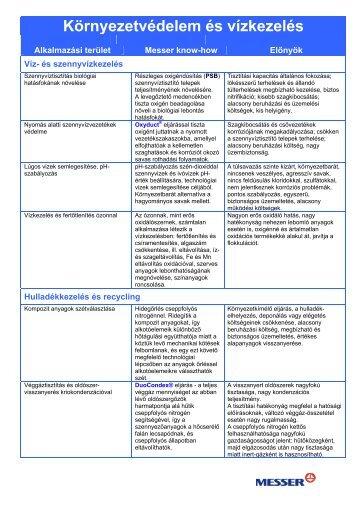 Környezetvédelem és vízkezelés áttekintő táblázat - Messer