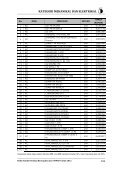 KATEGORI MEKANIKAL DAN ELEKTRIKAL - Procurement - Page 2