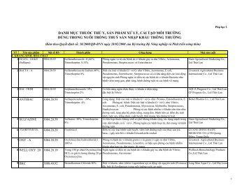 Phụ lục 2 - Cục Hải quan Đồng Nai