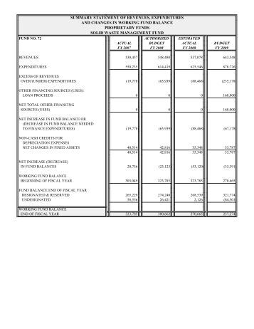 Expenditures and revenue matrix and summary