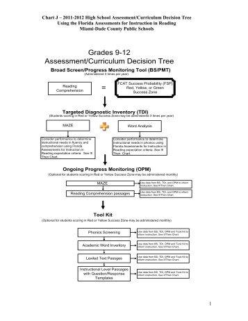 Grades 9-12 - Division of Language Arts/Reading - Miami-Dade ...