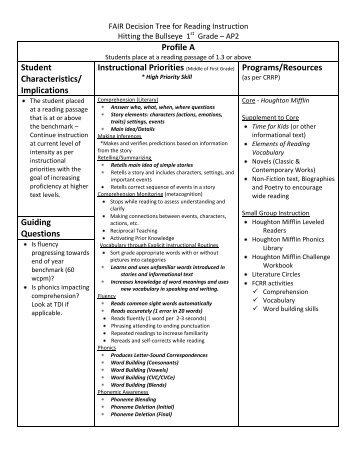 Grade 1 Profiles - Division of Language Arts/Reading