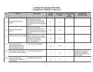 laporan pelaksanaan bpr mpsp 1 januari 2011 hingga 31 mac 2011