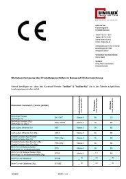 CE Kennzeichnung IsoStar - TRENDFenster AG
