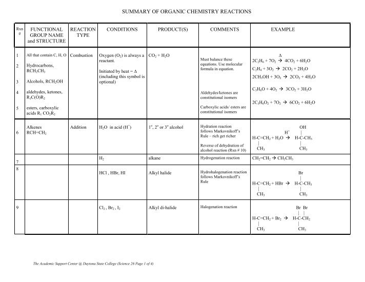 summary of organic reactions Alkenes, alkynes & variations beauchamp 1 y:\files\classes\organic chemistry tool chest\reactions lists\org rxns summary, alkenes, -ynes, with.