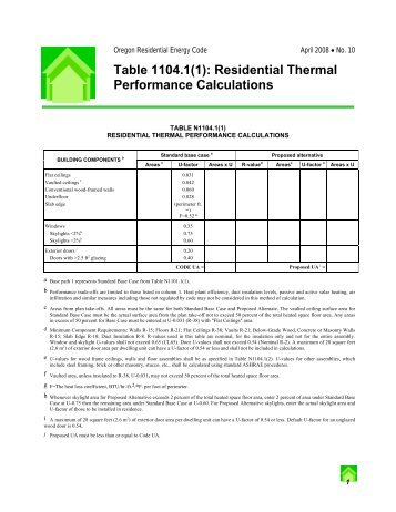Table 1104.1(1): Residential Thermal Performance Calculations