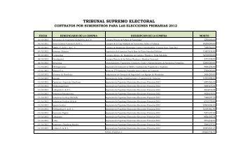 cONTRATos Por Suministros 2012 - Tribunal Supremo Electoral