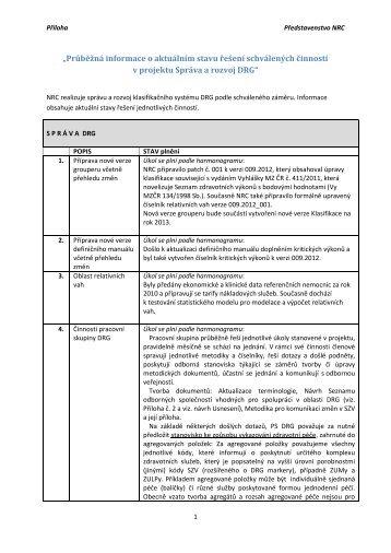 Průběžná informace o aktuálním stavu řešení schválených činností v ...