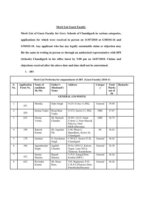 Merit List Guest Faculty Merit List of Guest Faculty for