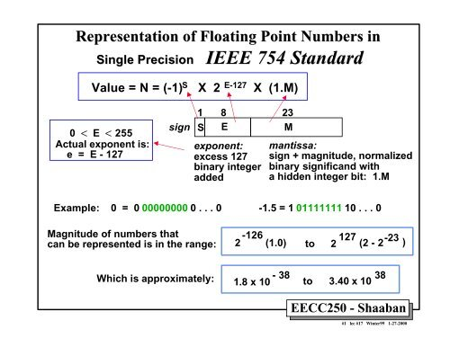 Representation Of Floating Point Numbers In Single Precision
