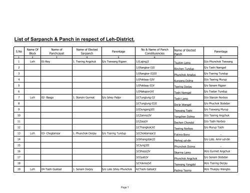 List or Panch-sarpanch-Leh
