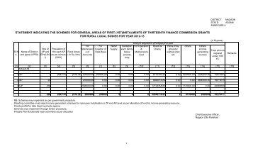 Nagaon - State Finance Commission :: Assam