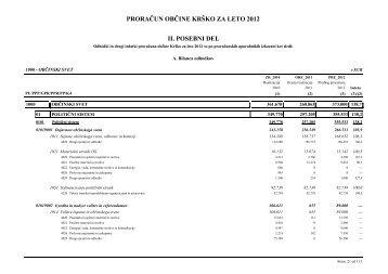 Predlog odloka o proračunu Občine Krško za leto 2012