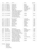 Startliste 1. Runde Wetzikon 2 - Radfahrer Verein Wetzikon - Page 2