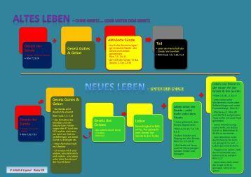 Gesetz der Sünde vs. Gesetz des Geistes.pdf