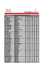 league scoring stats - MassHSHockey.com