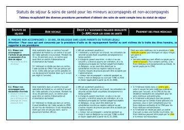Statuts de séjour & soins de santé pour les mineurs ... - Medimmigrant