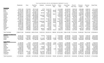 Valuation for tax year 2004 - Delaware County, Ohio
