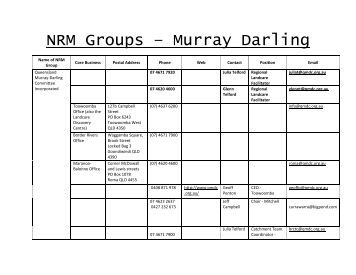 NRM Groups – Murray Darling