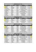 03⁄02⁄2013 Campionato provinciale CSI: stile (pdf) - Nuoto club ... - Page 3