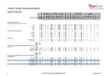 YG-Archive-Pol-Sunday-Times-results-060315