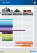 Michelin Moto 2013 - Centrogomme - Page 7