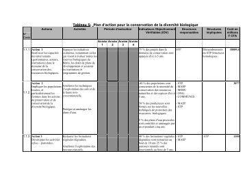 Plan d'action pour la conservation de la diversité biologique