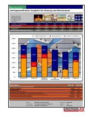 Jahresgesamtkosten-Vergleich für Heizung und Warmwasser